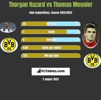 Thorgan Hazard vs Thomas Meunier h2h player stats
