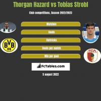 Thorgan Hazard vs Tobias Strobl h2h player stats