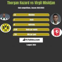 Thorgan Hazard vs Virgil Misidjan h2h player stats