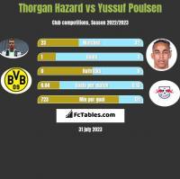 Thorgan Hazard vs Yussuf Poulsen h2h player stats