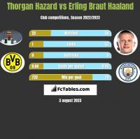 Thorgan Hazard vs Erling Braut Haaland h2h player stats