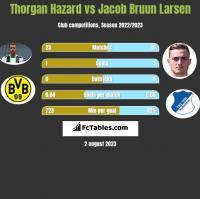 Thorgan Hazard vs Jacob Bruun Larsen h2h player stats