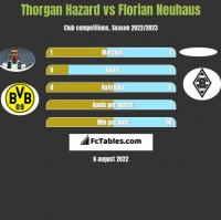 Thorgan Hazard vs Florian Neuhaus h2h player stats