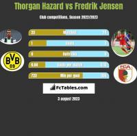 Thorgan Hazard vs Fredrik Jensen h2h player stats