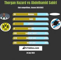 Thorgan Hazard vs Abdelhamid Sabiri h2h player stats