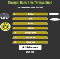 Thorgan Hazard vs Torless Knoll h2h player stats