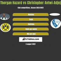 Thorgan Hazard vs Christopher Antwi-Adjej h2h player stats