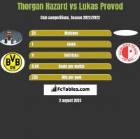 Thorgan Hazard vs Lukas Provod h2h player stats