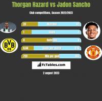 Thorgan Hazard vs Jadon Sancho h2h player stats