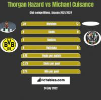 Thorgan Hazard vs Michael Cuisance h2h player stats