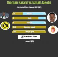 Thorgan Hazard vs Ismail Jakobs h2h player stats
