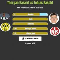 Thorgan Hazard vs Tobias Raschl h2h player stats