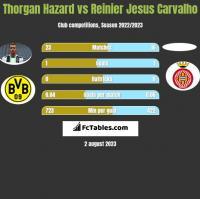 Thorgan Hazard vs Reinier Jesus Carvalho h2h player stats