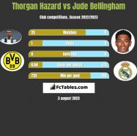 Thorgan Hazard vs Jude Bellingham h2h player stats