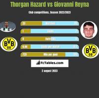 Thorgan Hazard vs Giovanni Reyna h2h player stats