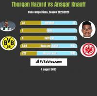 Thorgan Hazard vs Ansgar Knauff h2h player stats