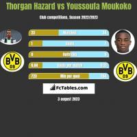Thorgan Hazard vs Youssoufa Moukoko h2h player stats