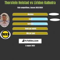 Thorstein Helstad vs Liridon Kalludra h2h player stats