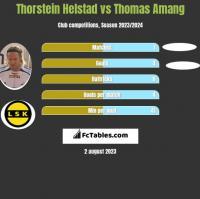 Thorstein Helstad vs Thomas Amang h2h player stats