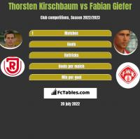 Thorsten Kirschbaum vs Fabian Giefer h2h player stats