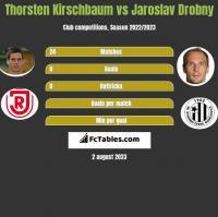 Thorsten Kirschbaum vs Jaroslav Drobny h2h player stats