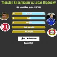 Thorsten Kirschbaum vs Lucas Hradecky h2h player stats