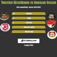 Thorsten Kirschbaum vs Ramazan Oezcan h2h player stats