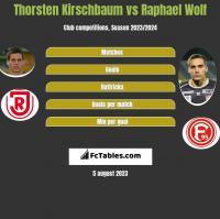 Thorsten Kirschbaum vs Raphael Wolf h2h player stats
