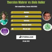 Thorsten Mahrer vs Alois Holler h2h player stats