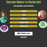 Thorsten Mahrer vs Florian Hart h2h player stats