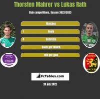 Thorsten Mahrer vs Lukas Rath h2h player stats