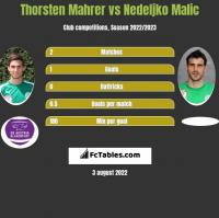 Thorsten Mahrer vs Nedeljko Malic h2h player stats