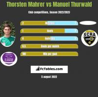 Thorsten Mahrer vs Manuel Thurwald h2h player stats