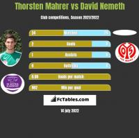 Thorsten Mahrer vs David Nemeth h2h player stats