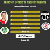Thorsten Schick vs Andreas Wittwer h2h player stats