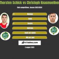 Thorsten Schick vs Christoph Knasmuellner h2h player stats