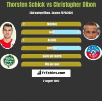 Thorsten Schick vs Christopher Dibon h2h player stats