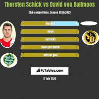 Thorsten Schick vs David von Ballmoos h2h player stats