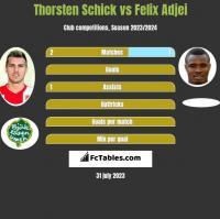 Thorsten Schick vs Felix Adjei h2h player stats