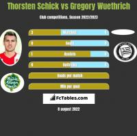 Thorsten Schick vs Gregory Wuethrich h2h player stats