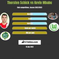 Thorsten Schick vs Kevin Mbabu h2h player stats