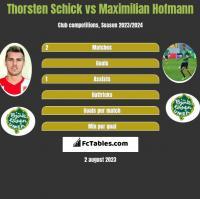 Thorsten Schick vs Maximilian Hofmann h2h player stats