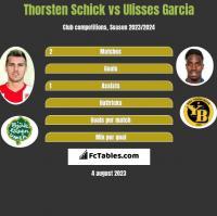 Thorsten Schick vs Ulisses Garcia h2h player stats