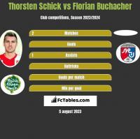 Thorsten Schick vs Florian Buchacher h2h player stats