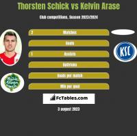 Thorsten Schick vs Kelvin Arase h2h player stats