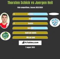 Thorsten Schick vs Juergen Heil h2h player stats