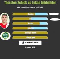 Thorsten Schick vs Lukas Gabbichler h2h player stats