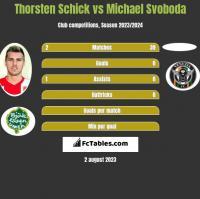 Thorsten Schick vs Michael Svoboda h2h player stats