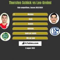 Thorsten Schick vs Leo Greiml h2h player stats