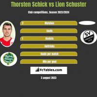 Thorsten Schick vs Lion Schuster h2h player stats